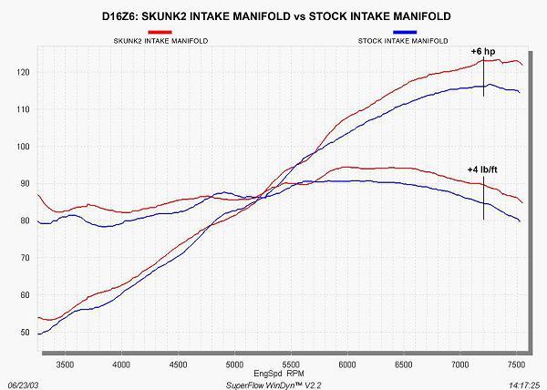 Edelbrock 4754 performer x series; intake manifold